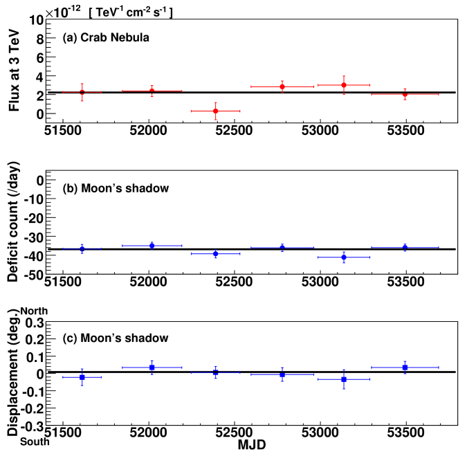Time variability of the CrabNebula and the moon's shadow observed by the Tibet-III array with