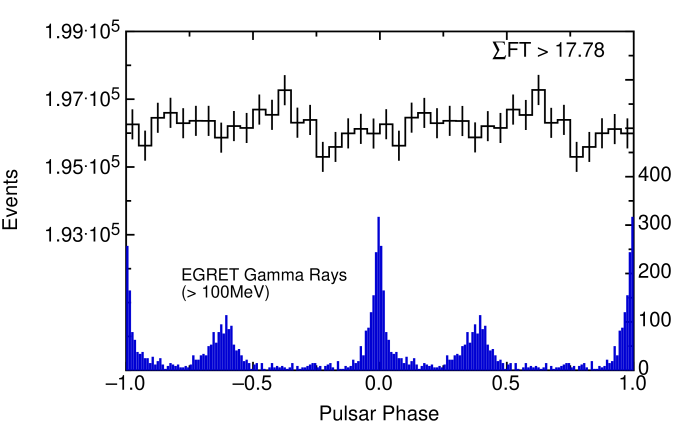 Distribution of the event phase of the Crab pulsar. Phase 0 is defined using the timing solution derived from the main pulse of the radio observations. Upper plot shows our result for events with