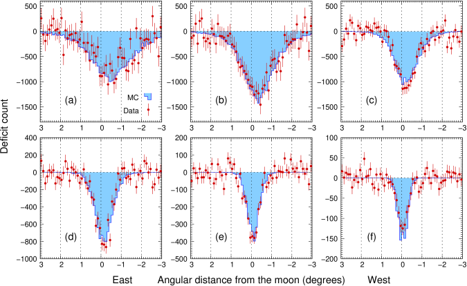 Filled circles show experimental data for deficit counts around the moon projected to the east-west axis for each