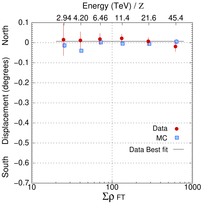 Dependence of shower size on the displacement of the moon's shadow in the north-south direction. The filled circles and open squares represent experimental data and the MC simulation, respectively. The solid line denotes the fitting to the experimental data assuming a constant function, resulting in