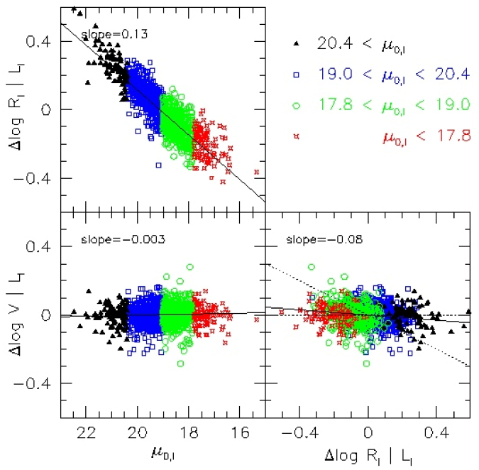 Residual correlations from the observed I-band