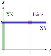 Critical regions of XY model from