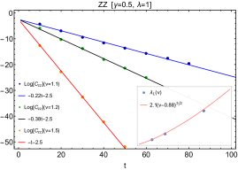 Fitting of the universal form and numerical data of