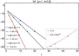 Fitting results of the universal form and numerical data of