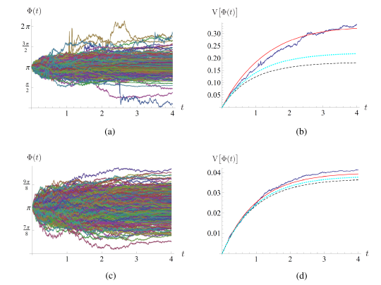 Phase variance for an ideal linear amplifier with