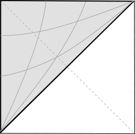 Penrose diagram for de Sitter space. Planar coordinates cover the shaded region. The curves are sections of constant