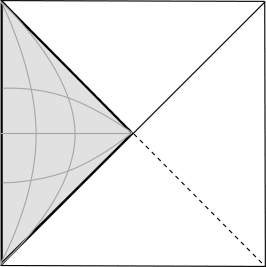 Penrose diagram for de Sitter space. Static coordinates cover the shaded region. The curves are sections of constant