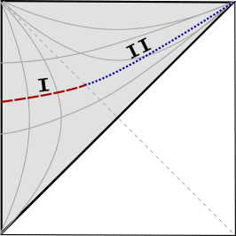 Penrose diagram for de Sitter space. Painlevé coordinates cover the shaded region. The curves are sections of constant