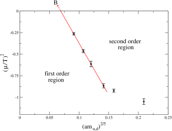 Data corresponding to the calculated critical points, the line is a fit according to tricritical scaling Eq.(