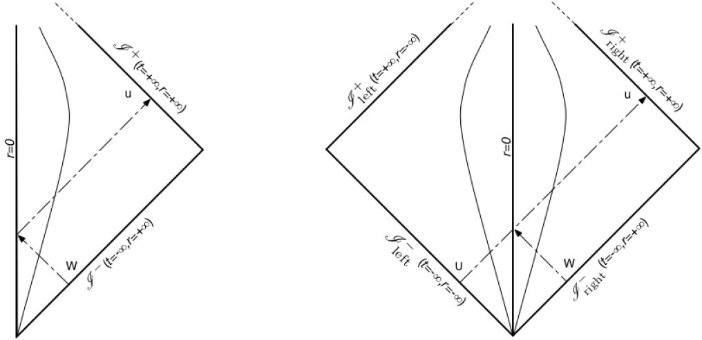 Standard conformal diagram for a collapsing star, and its mirror-symmetric version.