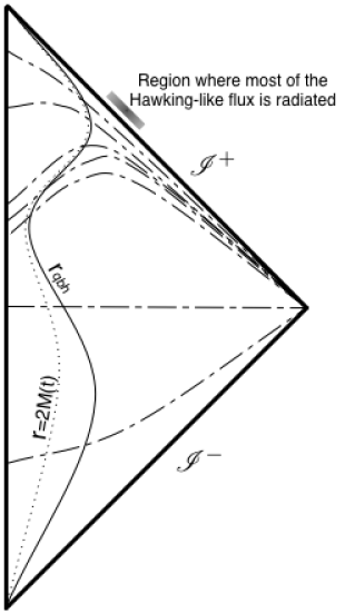 Conformal diagram of the spacetime for a quasi-black hole. The solid line represents the surface of the collapsing object; the dotted line is at