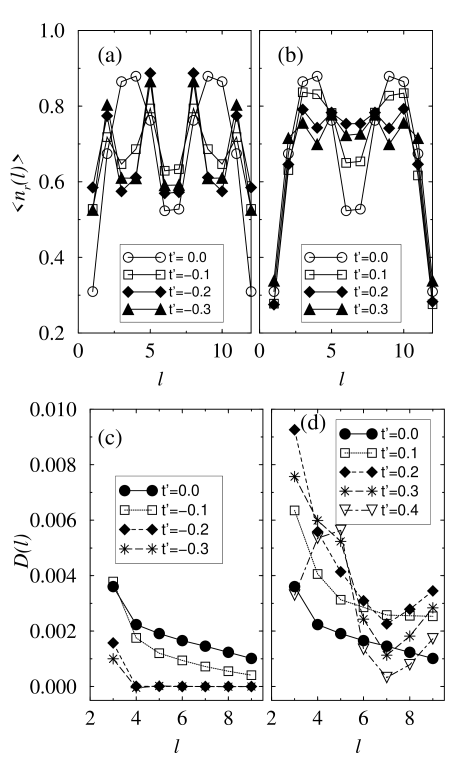 (a) Hole density per rung for a