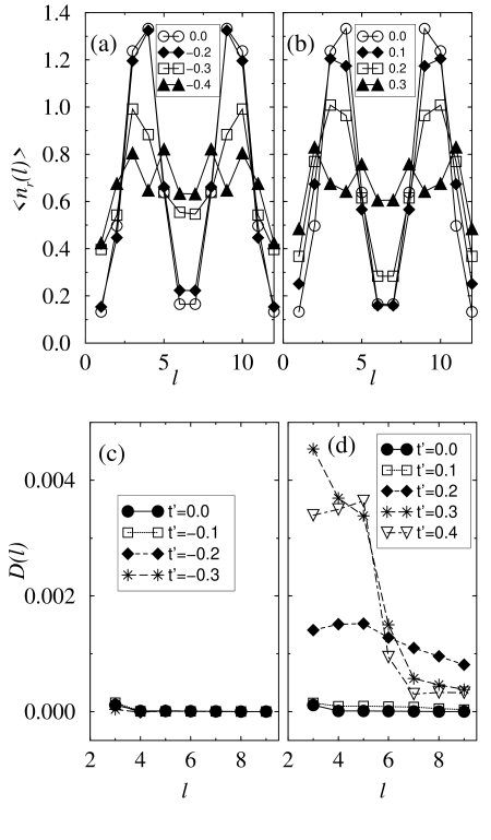 (a) Density of holes per rung for the