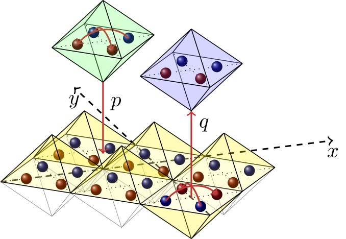 Illustration of the octahedron model. The letters