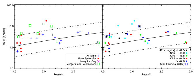 Specific star formation rate (sSFR) as a function of redshift for the 30 X-ray detected (U)LIRGs, color coded by their visual morphology (left) and X-ray luminosity (right). The objects marked by boxes in the right panel are galaxies classified as star-forming only (non-AGN). The solid and dashed lines indicate the range of the star-forming main sequence and starburst galaxies as in Fig.