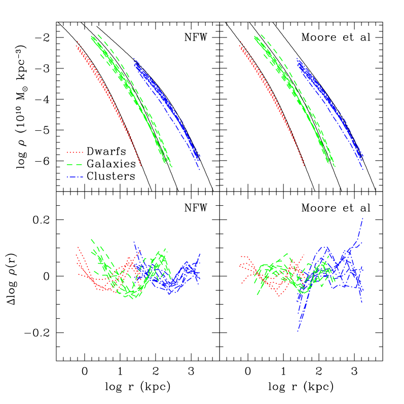Spherically-averaged density profiles of all our simulated halos. Densities are computed in radial bins of equal logarithmic width and are shown from the innermost converged radius (