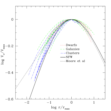 (a-left) Density profiles of all halos in our series, scaled to the radius,