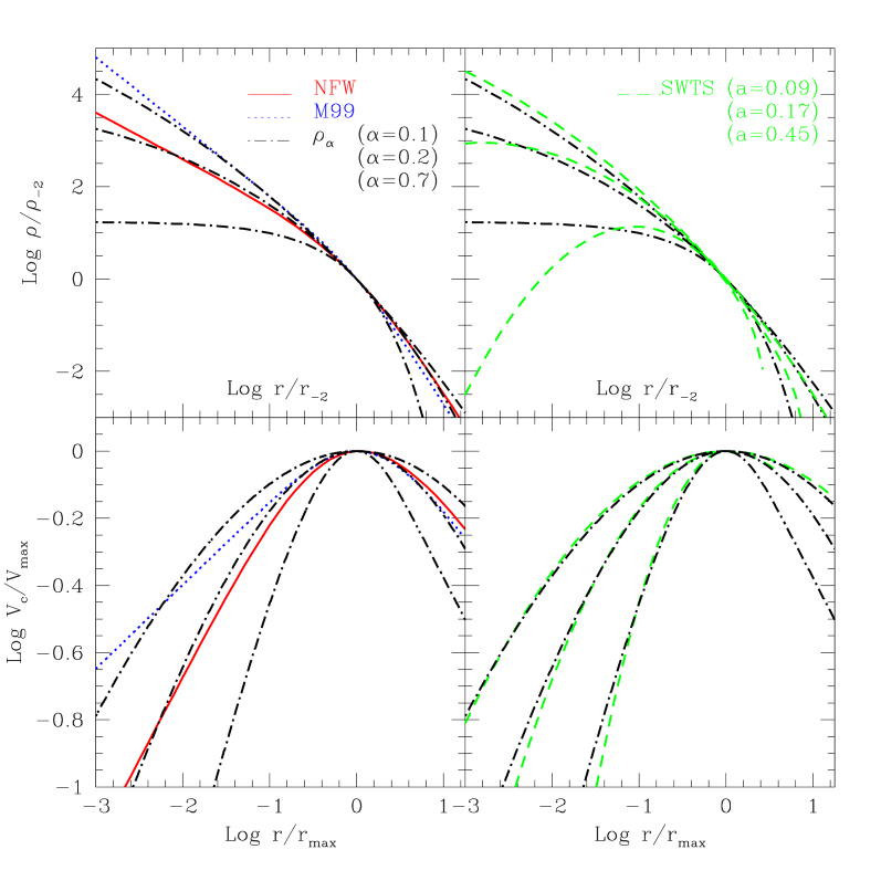 Comparison between the density (top) and circular velocity (bottom) profiles corresponding to four different fitting formulae: NFW (solid curves, eq.