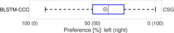 Comparison of the CSG model with the baseline (BLSTM-CCC). The figure follows the same convention used in Figure
