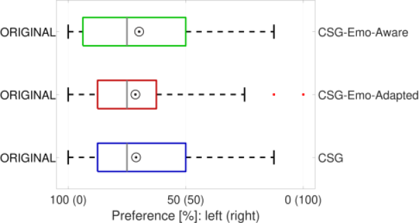 Comparison of the CSG model and expression-aware CSG models with videos generated using the original lip motion sequences. The figure follows the same convention used in Figure