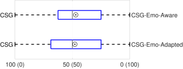 Comparison of the CSG model with the two expression-aware models. The figure follows the same convention used in Figure