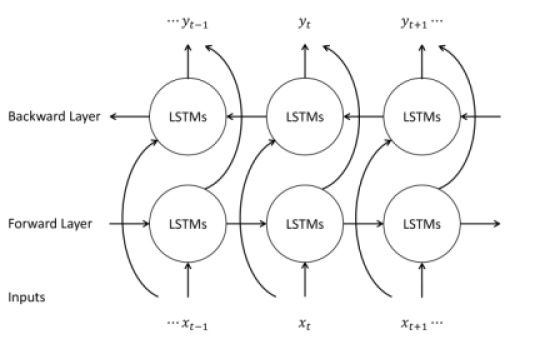 Illustration of BLSTM composed of forward and backward layers. The layer takes input