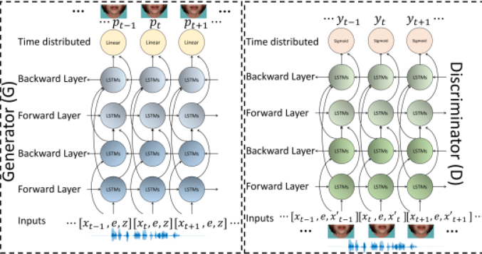 The proposed frameworks to generate expressive lip motion sequences driven from speech, where