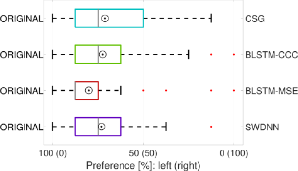 Comparison of the CSG model and the baseline models with videos generated with the original lip motion sequences. The bars represent the first and third quartiles. The circle represents the mean values for each condition, the dash lines represent the minimum and maximum values, the vertical gray lines represent the medians, and the red dots represent outliers.