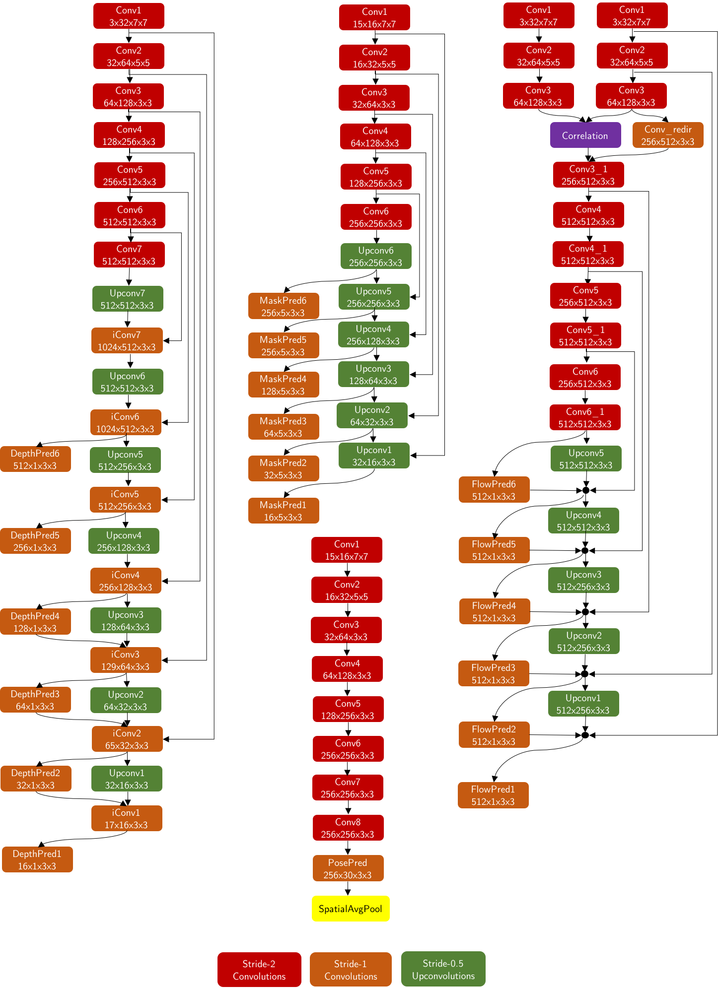 Architecture of the Depth Network (left), Mask Network (center-top), Flow Network (right) and Camera Motion Network (center-bottom). Convolutional layers are red (stride 2) and orange (stride 1) and upconvolution layers are green (stride 2). Other colors refer to special layers. Each layer is followed by ReLU, except prediction layers.