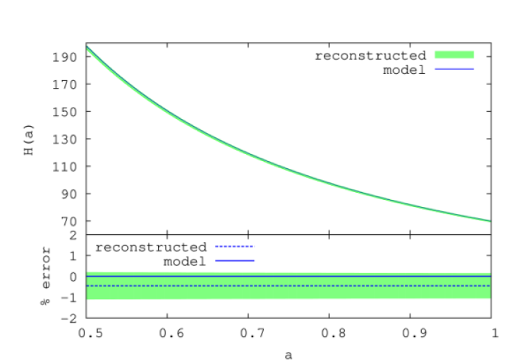 The reconstructed expansion rate for a simulated sample of supernovae in an Einstein-de Sitter universe. The observational characteristics of the sample resemble those of the 1st year SNLS data. The green shaded area represents the reconstruction with 1-