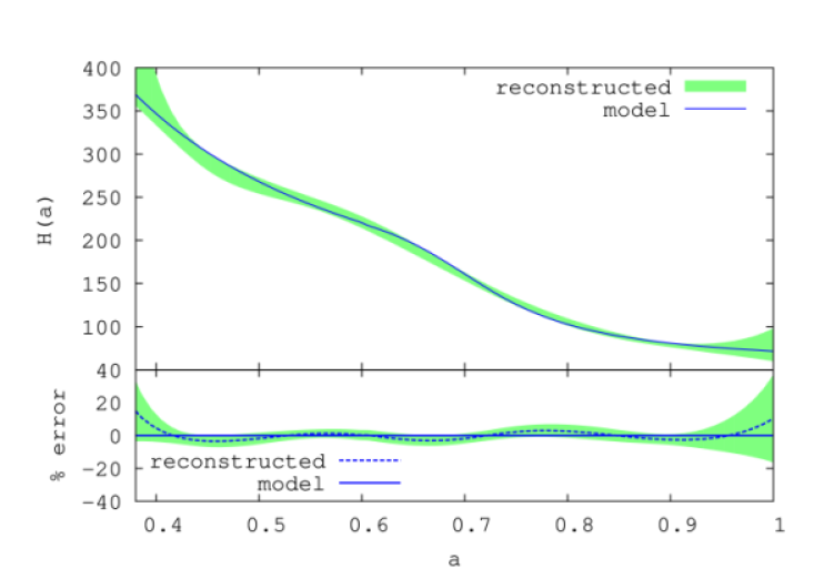 The expansion rate of our toy model (blue curve) and its reconstruction, with 3-