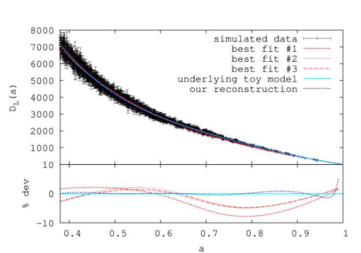 The luminosity distance of the toy model (cyan curve) together with the SNAP-like simulated sample (black points), compared to our fit (blue dashed curve) and three other cosmological fits (red curves). The bottom plot shows the residuals between the different fits and the model.