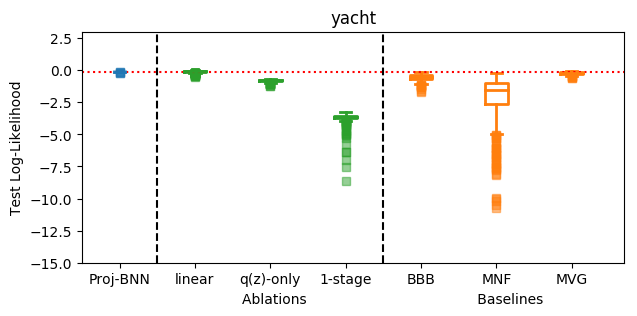 Test log-likelihood for UCI benchmark datasets for best dimensionality of