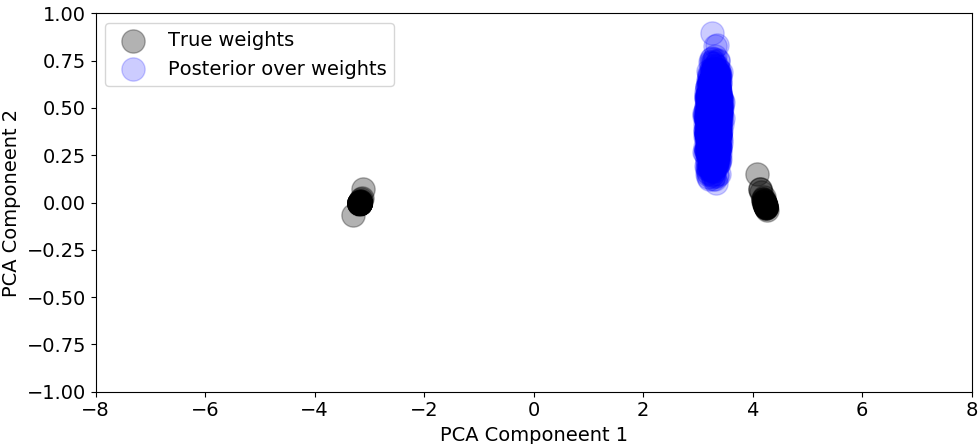 (a) shows the variational posterior over weights,