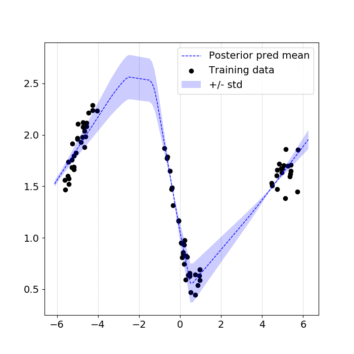 Inferred predictive posterior distribution for a toy data set drawn from a NN with 1-hidden layer, 20 hidden nodes and RBF activation functions.