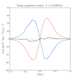The second and the third term of the Jeans equation