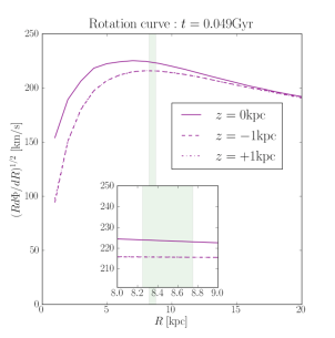 Rotation curve for the unevolved stage of the simulation (