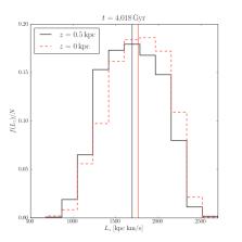 Angular momentum distribution