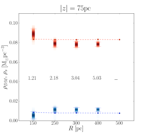 Models explored by the MCMC for the HF method, using different size of the 'local volume' box. The left (right) panel correspond to velocity distribution in the midplane constructed using stars with
