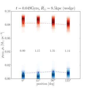 Models explored by the MCMC for the MA method for the four cylinders (left panel) and the four wedges (right panel) represented as shaded areas of different colours. Blue corresponds to the recovered dark matter density