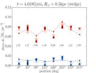 Models explored by the MCMC for the HF method assuming isothermality of the disc population and using a double Gaussian fit of the velocity distribution for the 8 wedge-shaped Solar neighbourhood volumes at