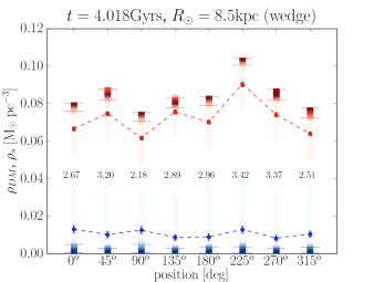Models explored by the MCMC for the MA method assuming isothermality for 8 wedge-shaped Solar neighbourhood volumes at