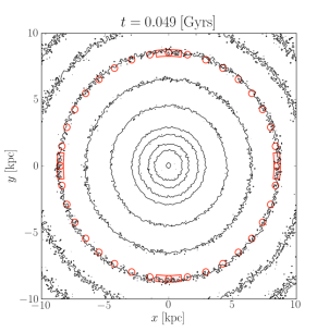 Density contours viewed from top for the disc star particles. Left panel: an early time-step (