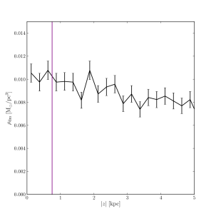 The dark matter density as a function of