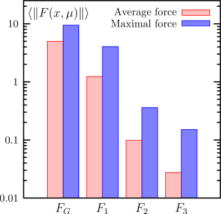 Average and maximal forces for simulation points