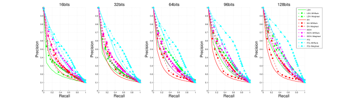 (Best viewed in color) Precision-Recall curves on MNIST data set.