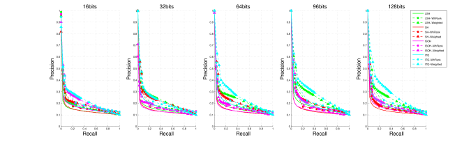 (Best viewed in color) Precision-Recall curves on CIFAR10 data set.