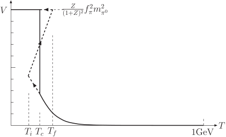 The phase transition near the critical temperature