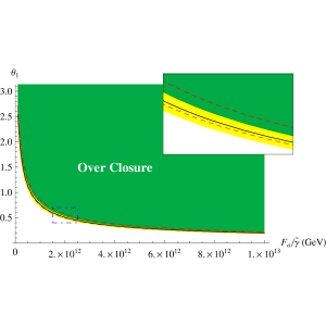 The bound from overclosure of the universe. The yellow band shows the error bars of