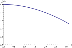The correction factor from anharmonic effect.